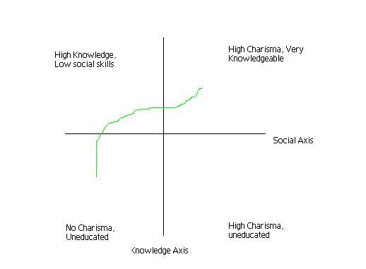 Smarts v social
