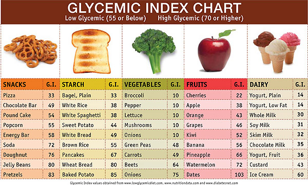 Research papers on glycemic index
